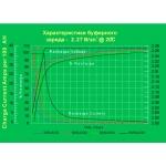 Аккумулятор глубокого разряда для ИБП EverExceed DP-1235