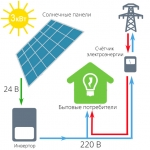 Сетевая солнечная электростанция (СЭС) на 3 кВт - комплект
